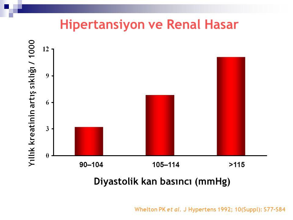Yıllık kreatinin artış sıklığı / 1000 Diyastolik kan basıncı (mmHg)