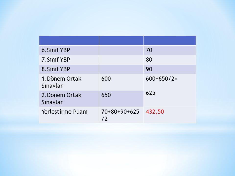 6.Sınıf YBP 70. 7.Sınıf YBP. 80. 8.Sınıf YBP. 90. 1.Dönem Ortak Sınavlar. 600. 600+650/2= 625.