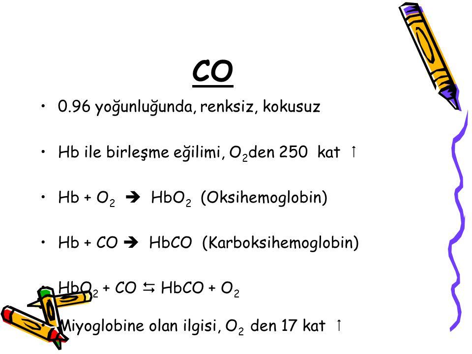 CO 0.96 yoğunluğunda, renksiz, kokusuz