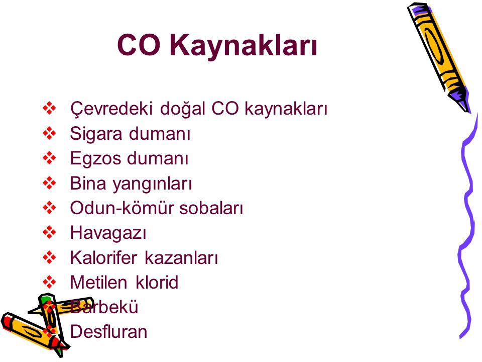 CO Kaynakları Çevredeki doğal CO kaynakları Sigara dumanı Egzos dumanı