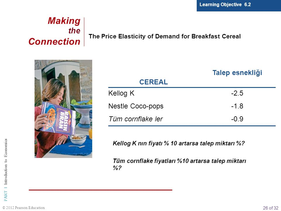 Making the Connection CEREAL Talep esnekliği Kellog K -2.5