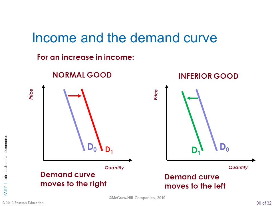 Income and the demand curve