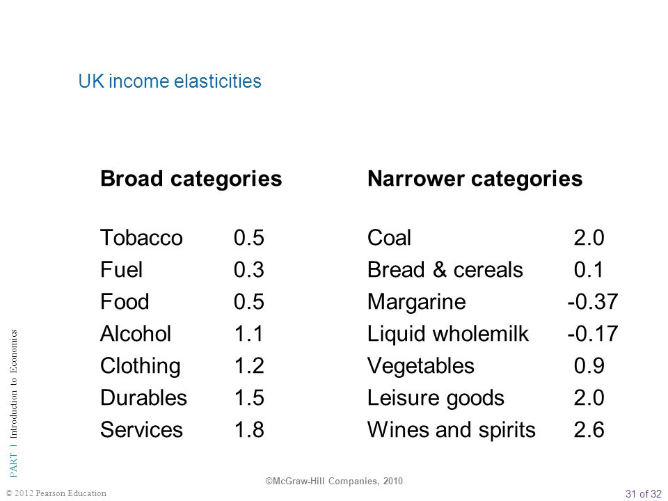UK income elasticities