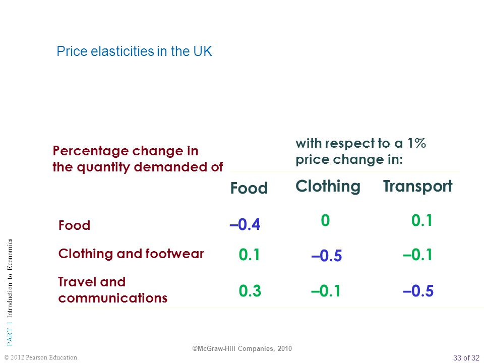 Price elasticities in the UK