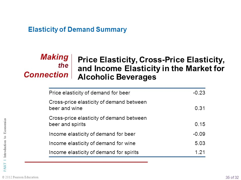 Elasticity of Demand Summary