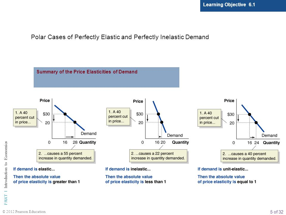 Polar Cases of Perfectly Elastic and Perfectly Inelastic Demand