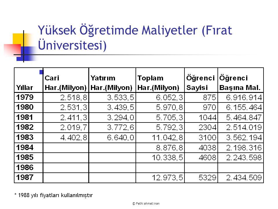 Yüksek Öğretimde Maliyetler (Fırat Üniversitesi)