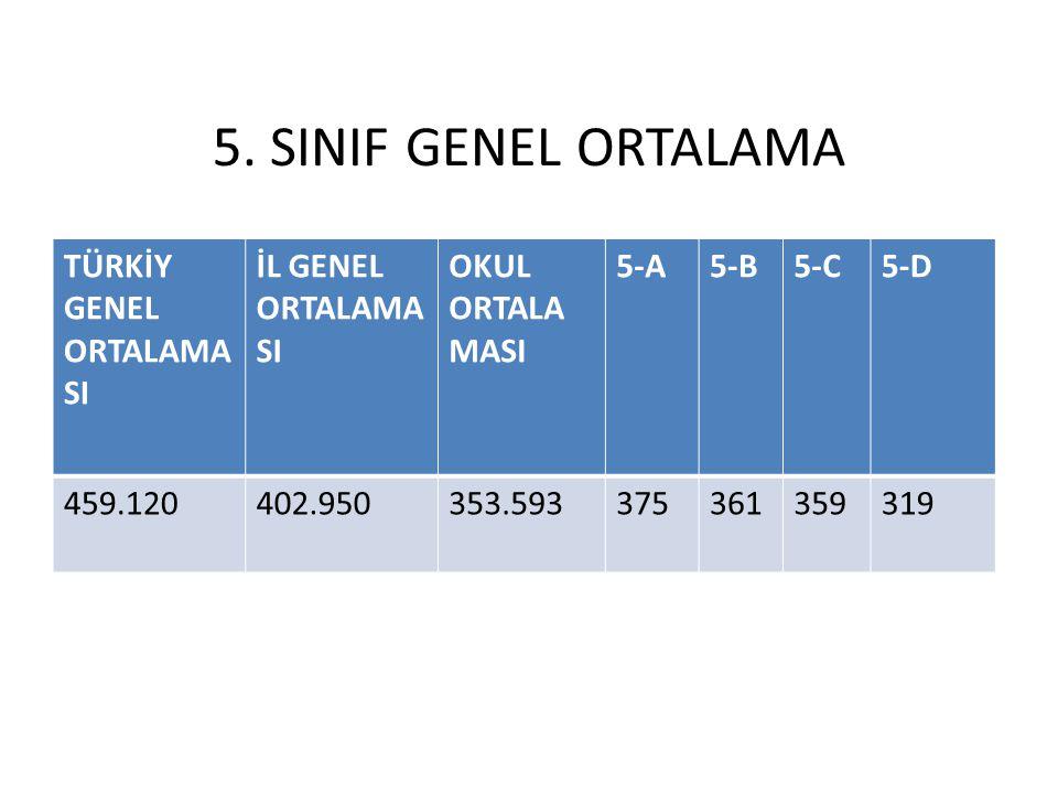 5. SINIF GENEL ORTALAMA TÜRKİY GENEL ORTALAMASI İL GENEL ORTALAMASI