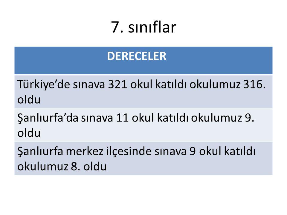7. sınıflar DERECELER. Türkiye'de sınava 321 okul katıldı okulumuz 316. oldu. Şanlıurfa'da sınava 11 okul katıldı okulumuz 9. oldu.