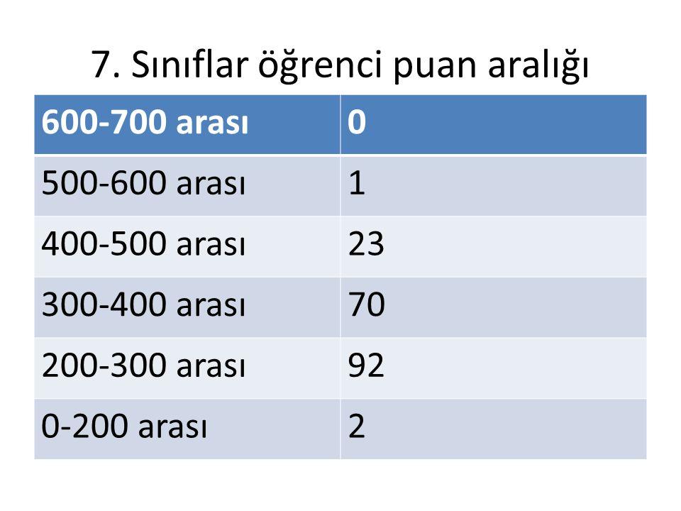 7. Sınıflar öğrenci puan aralığı