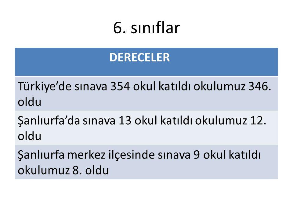 6. sınıflar DERECELER. Türkiye'de sınava 354 okul katıldı okulumuz 346. oldu. Şanlıurfa'da sınava 13 okul katıldı okulumuz 12. oldu.