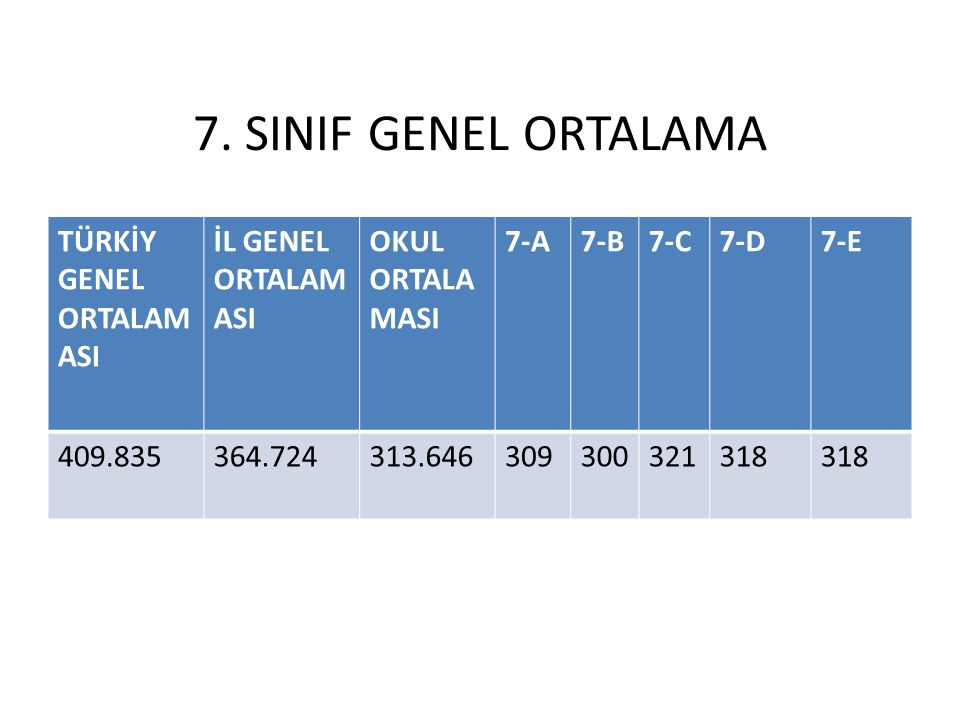 7. SINIF GENEL ORTALAMA TÜRKİY GENEL ORTALAMASI İL GENEL ORTALAMASI