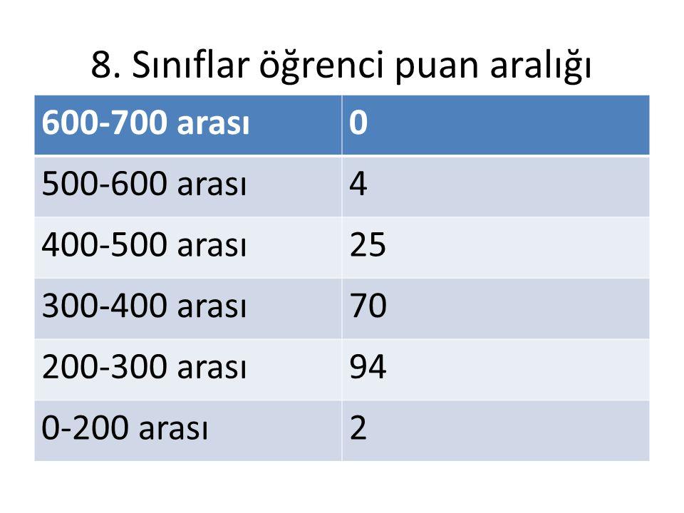 8. Sınıflar öğrenci puan aralığı