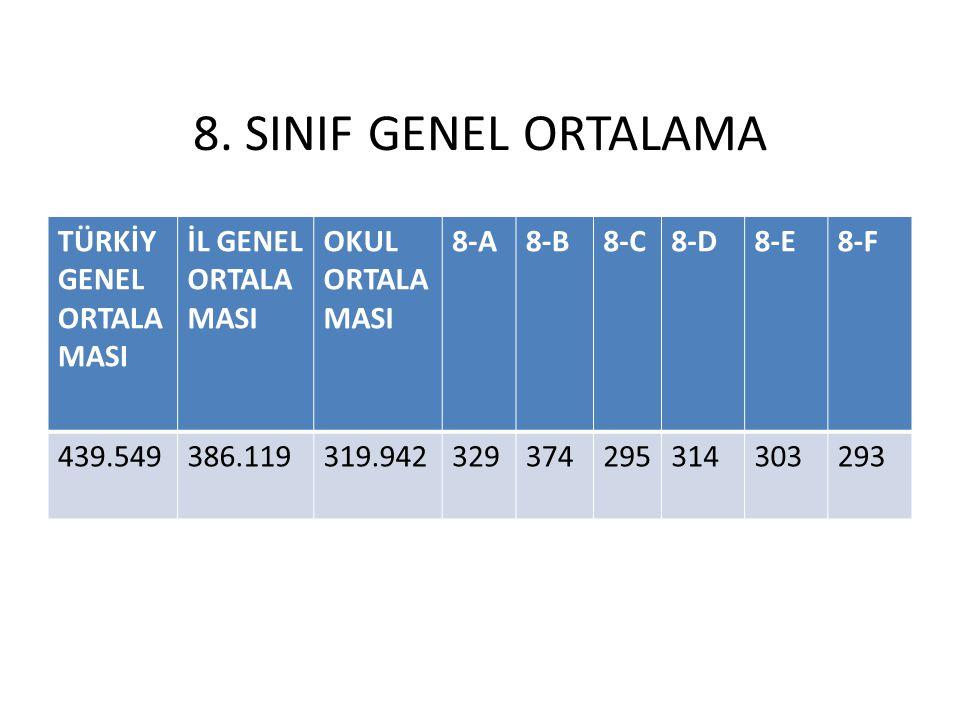8. SINIF GENEL ORTALAMA TÜRKİY GENEL ORTALAMASI İL GENEL ORTALAMASI