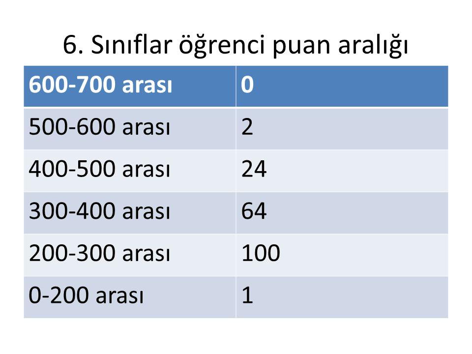 6. Sınıflar öğrenci puan aralığı