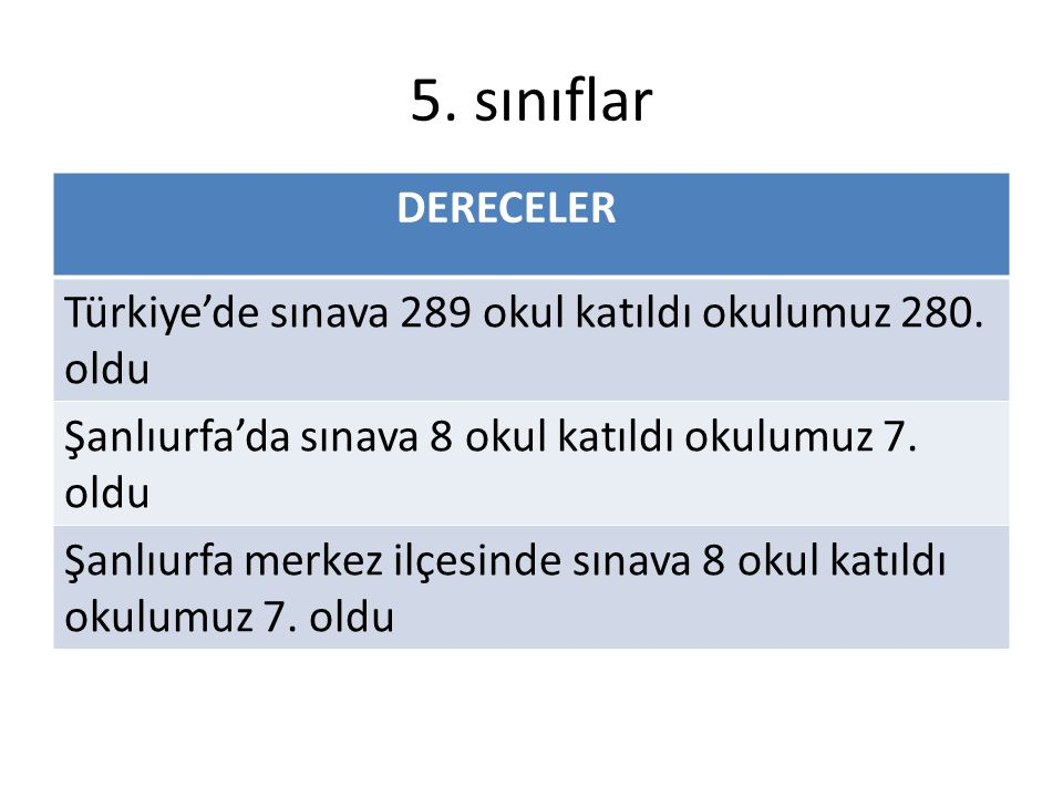 5. sınıflar DERECELER. Türkiye'de sınava 289 okul katıldı okulumuz 280. oldu. Şanlıurfa'da sınava 8 okul katıldı okulumuz 7. oldu.