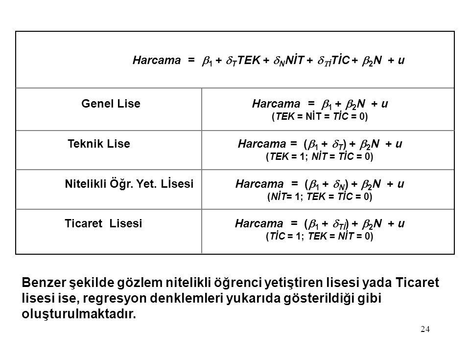 Harcama = b1 + dTTEK + dNNİT + dTİTİC + b2N + u
