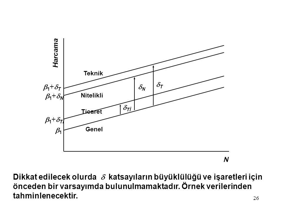 Harcama N. b1+dT. b1+dN. b1+dTİ. b1. Nitelikli. Ticaret. dN. dTİ. dT. Teknik. Genel.