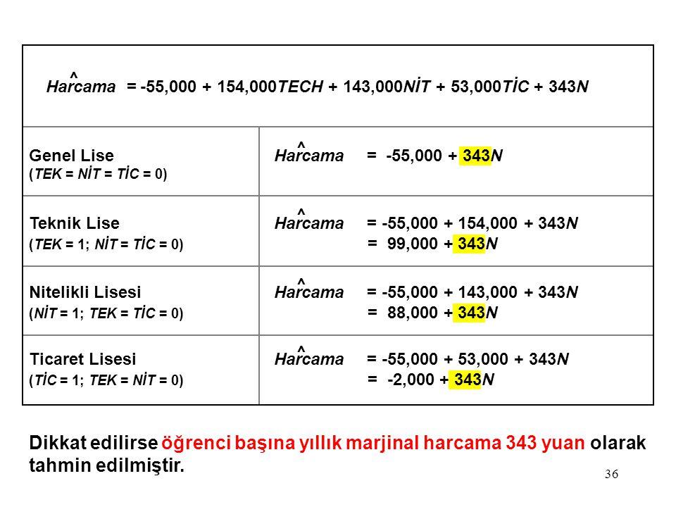 Harcama = -55,000 + 154,000TECH + 143,000NİT + 53,000TİC + 343N