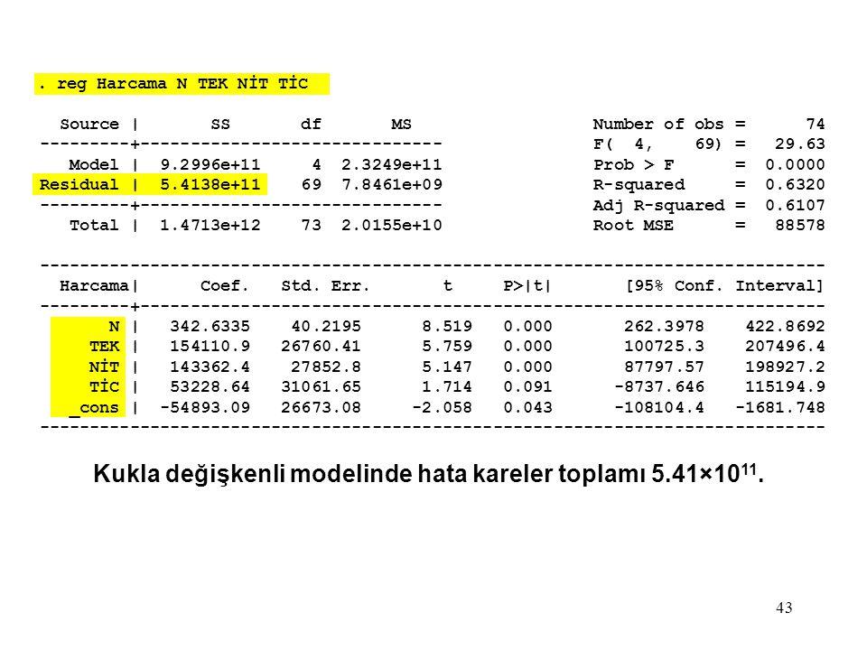 Kukla değişkenli modelinde hata kareler toplamı 5.41×1011.