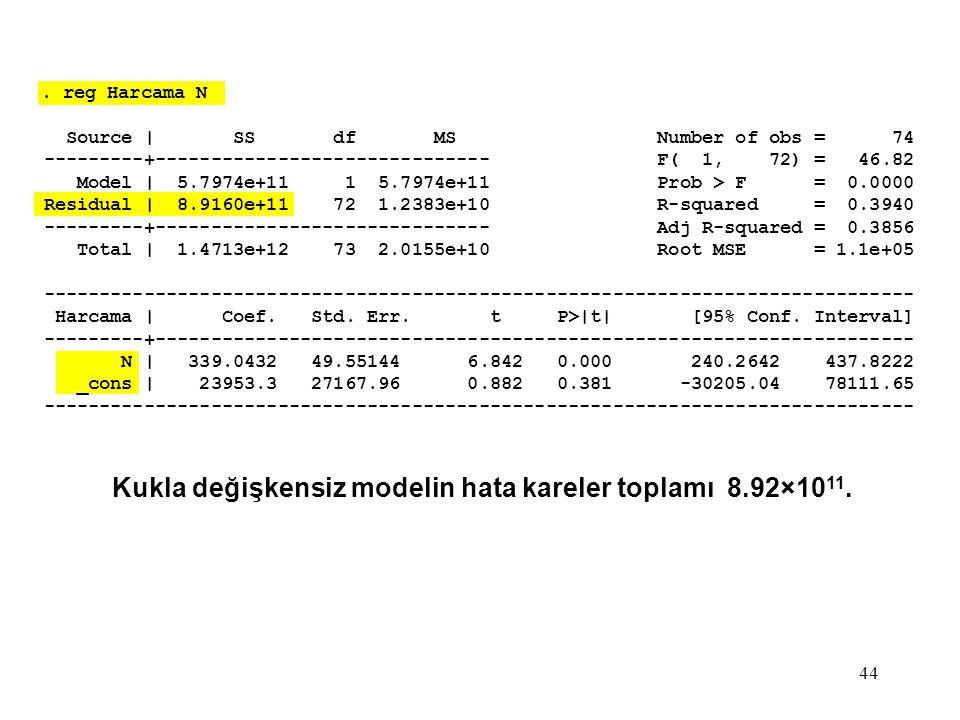 Kukla değişkensiz modelin hata kareler toplamı 8.92×1011.