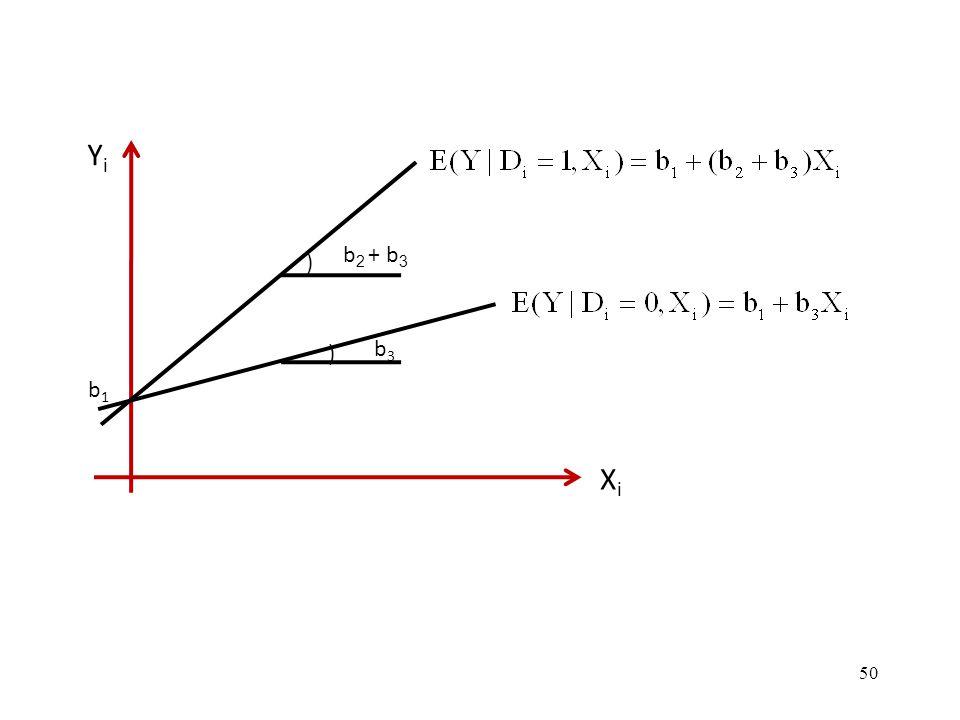 ) b2 + b3 b3 b1 Yi Xi 50