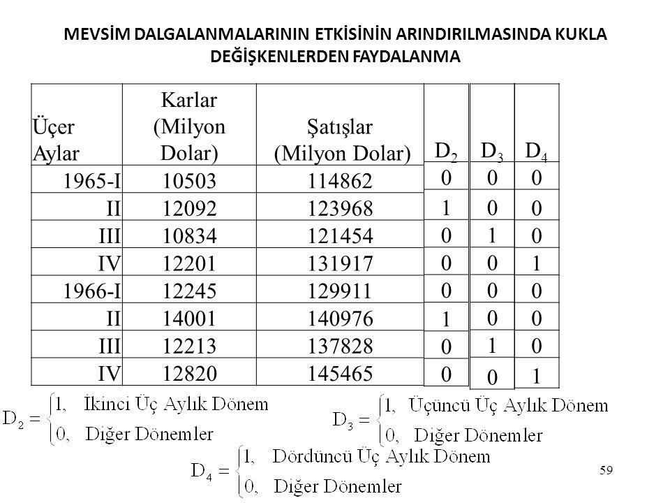 Üçer Aylar Karlar (Milyon Dolar) Şatışlar 1965-I 10503 114862 II 12092