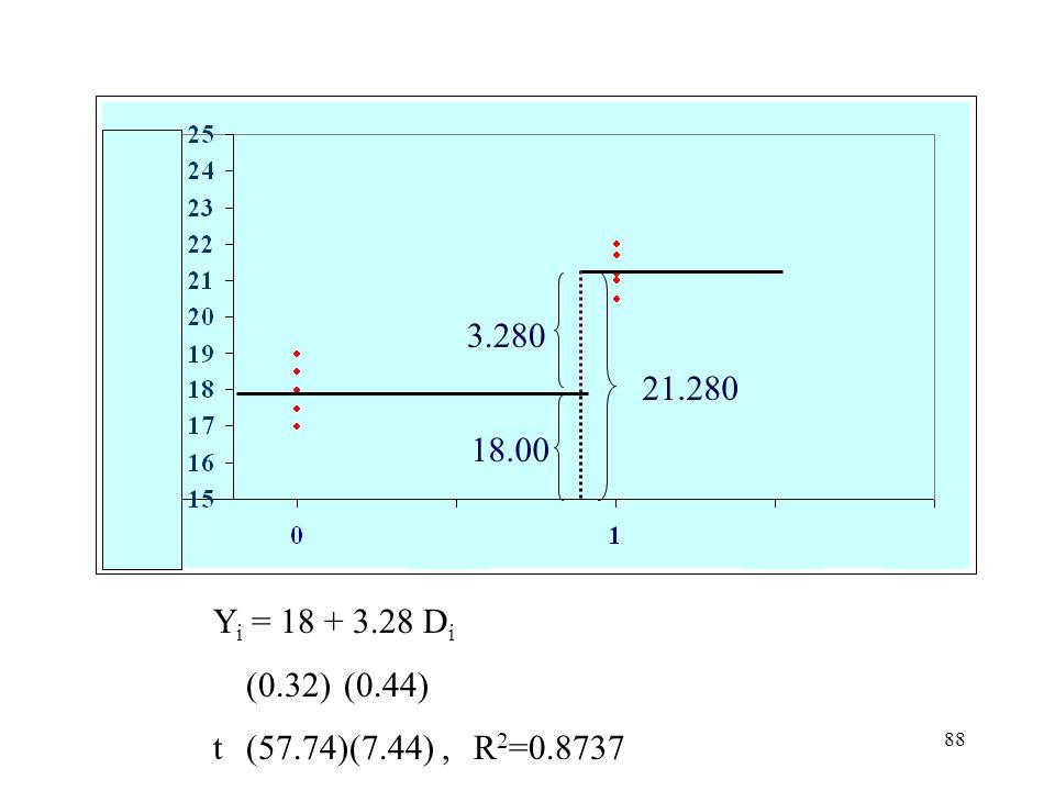 3.280 21.280 18.00 Yi = 18 + 3.28 Di (0.32) (0.44) t (57.74)(7.44) , R2=0.8737