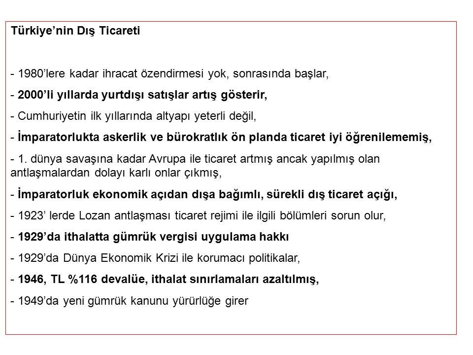 Türkiye'nin Dış Ticareti