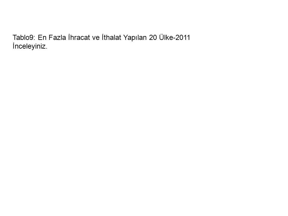 Tablo9: En Fazla İhracat ve İthalat Yapılan 20 Ülke-2011