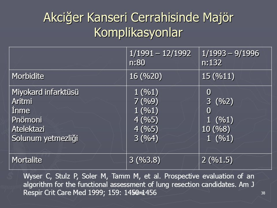 Akciğer Kanseri Cerrahisinde Majör Komplikasyonlar