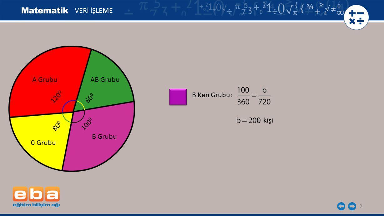 VERİ İŞLEME A Grubu AB Grubu B Kan Grubu: 1200 600 kişi 1000 800 B Grubu 0 Grubu