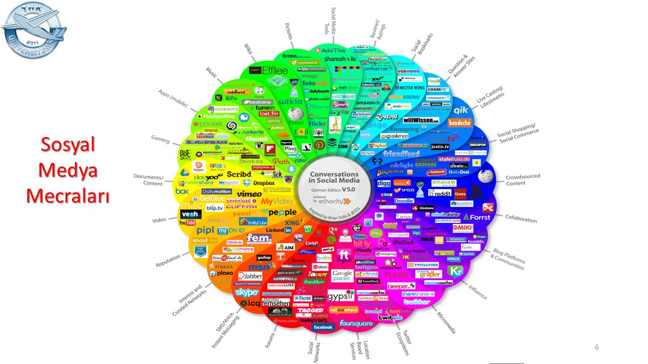 Sosyal Medya Mecraları