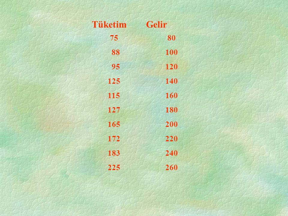 Tüketim Gelir 75 80. 88 100. 95 120. 125 140. 115 160. 127 180. 165 200. 172 220.