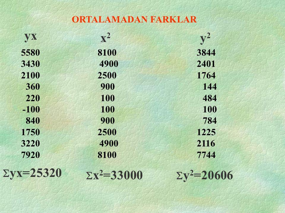 yx x2 y2 Syx=25320 Sx2=33000 Sy2=20606 ORTALAMADAN FARKLAR 5580 3430