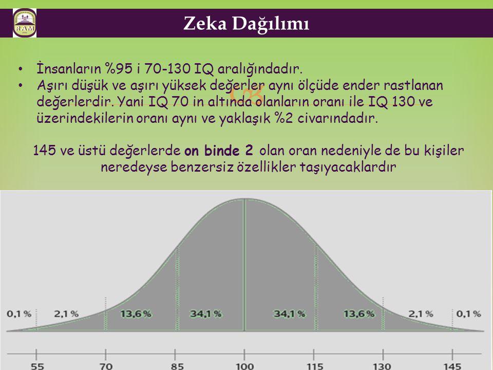 Zeka Dağılımı İnsanların %95 i 70-130 IQ aralığındadır.