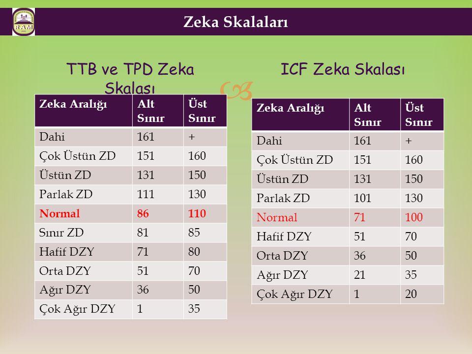 Zeka Skalaları TTB ve TPD Zeka Skalası ICF Zeka Skalası Zeka Aralığı