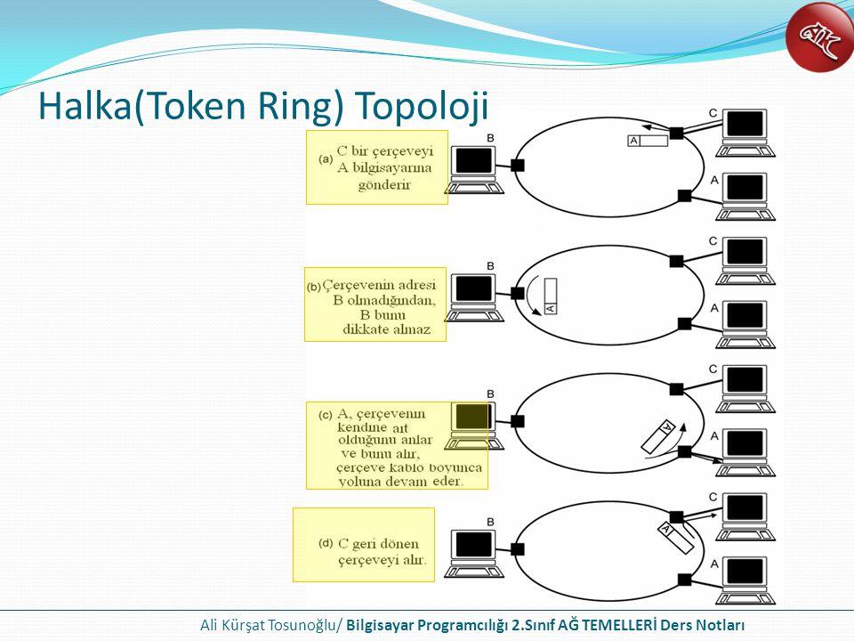 Halka(Token Ring) Topoloji