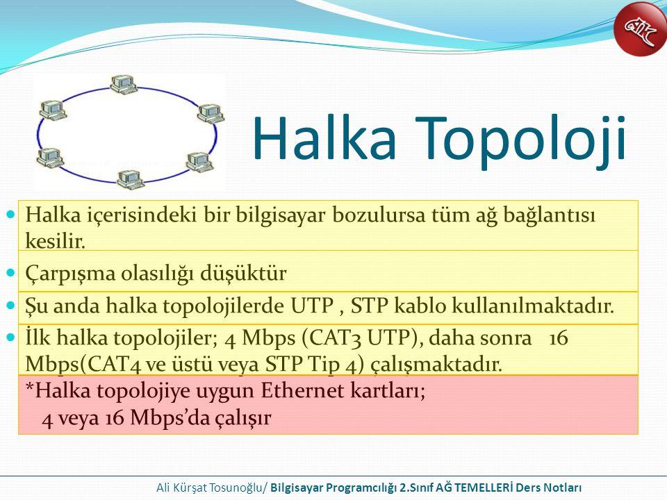Halka Topoloji Halka içerisindeki bir bilgisayar bozulursa tüm ağ bağlantısı kesilir. Çarpışma olasılığı düşüktür.