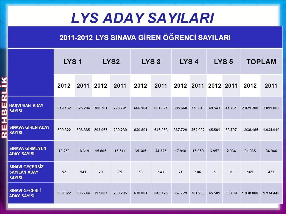 2011-2012 LYS SINAVA GİREN ÖĞRENCİ SAYILARI