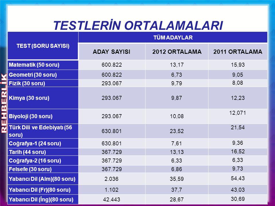 TESTLERİN ORTALAMALARI