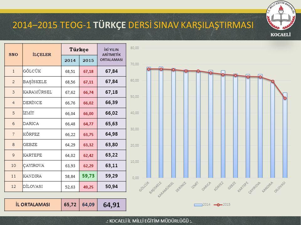 2014–2015 TEOG-1 TÜRKÇE DERSİ SINAV KARŞILAŞTIRMASI