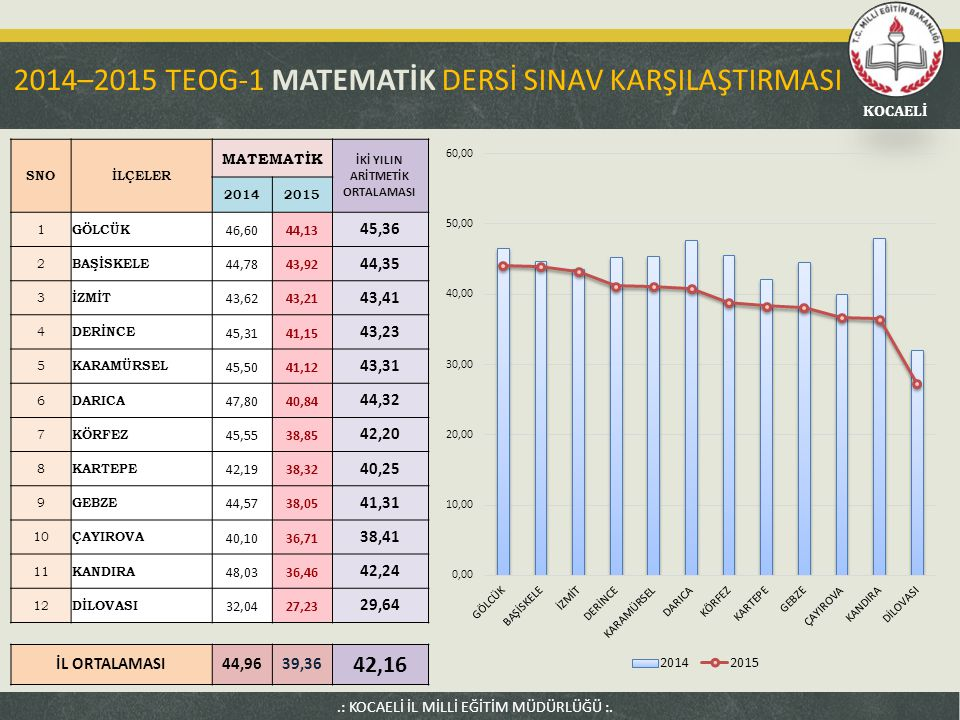 2014–2015 TEOG-1 MATEMATİK DERSİ SINAV KARŞILAŞTIRMASI