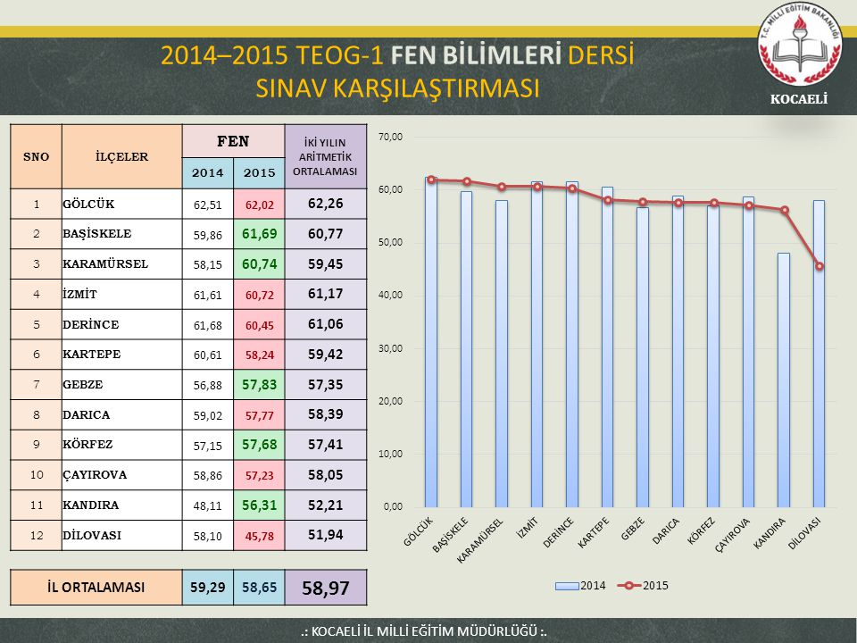 2014–2015 TEOG-1 FEN BİLİMLERİ DERSİ SINAV KARŞILAŞTIRMASI