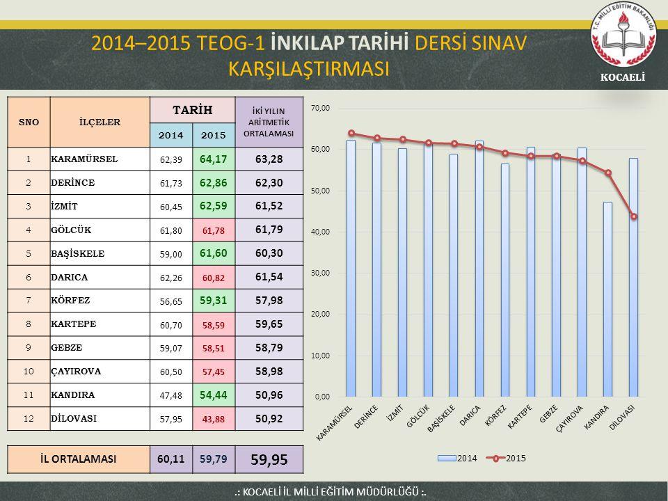 2014–2015 TEOG-1 İNKILAP TARİHİ DERSİ SINAV KARŞILAŞTIRMASI