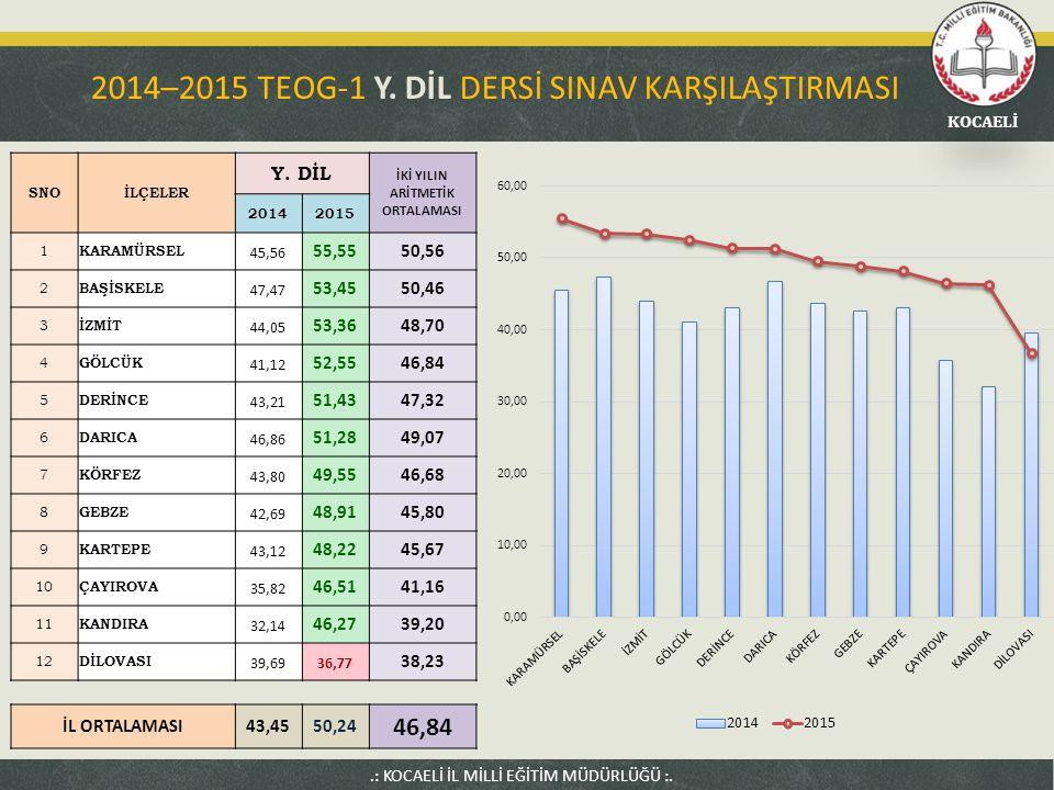 2014–2015 TEOG-1 Y. DİL DERSİ SINAV KARŞILAŞTIRMASI
