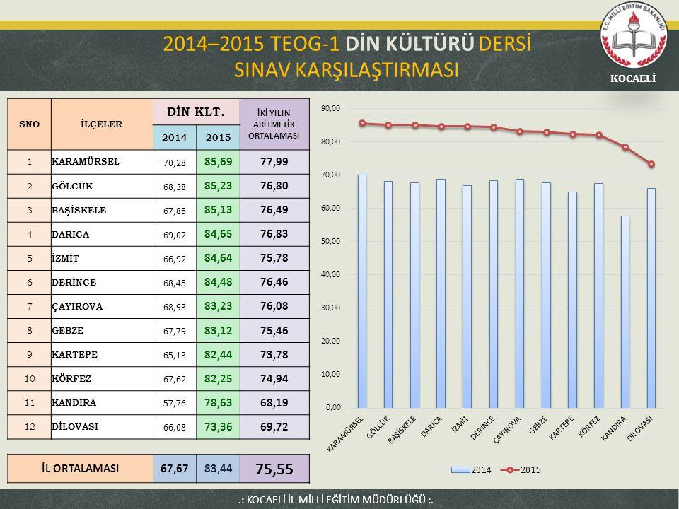 2014–2015 TEOG-1 DİN KÜLTÜRÜ DERSİ SINAV KARŞILAŞTIRMASI