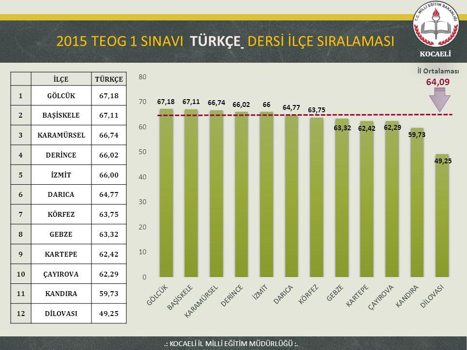 2015 TEOG 1 SINAVI TÜRKÇE DERSİ İLÇE SIRALAMASI