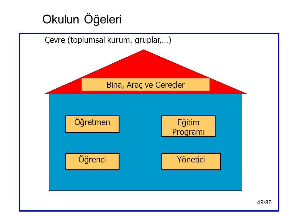 Çevre (toplumsal kurum, gruplar,…)