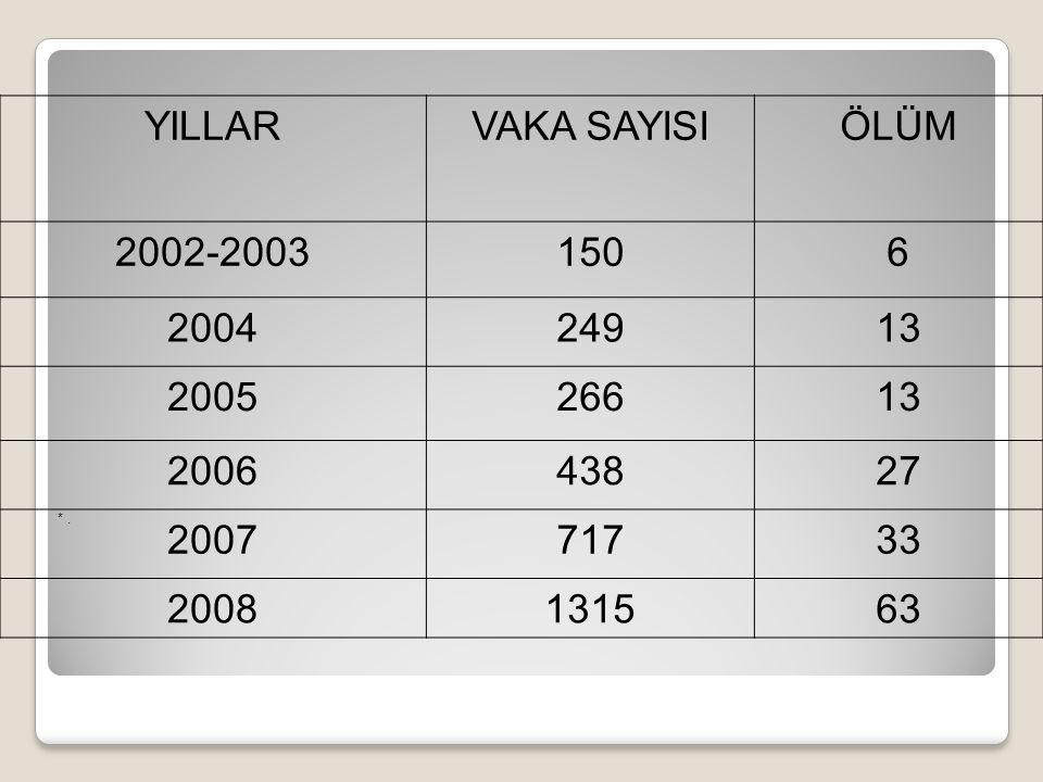 YILLAR VAKA SAYISI ÖLÜM 2002-2003 150 6 2004 249 13 2005 266 2006 438